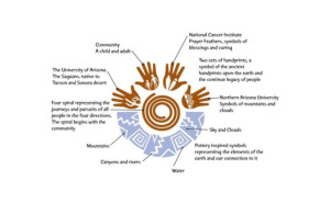Native American Cancer Prevention partnership logo