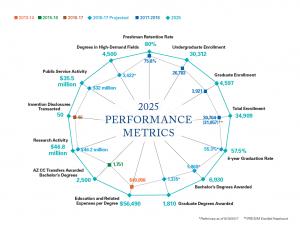 Performance metrics chart
