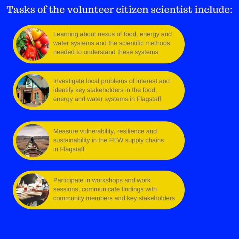 PLACE4FEWS Citizen scientists graphic
