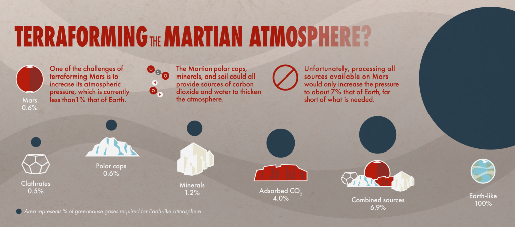 Colonizing Mars graphic