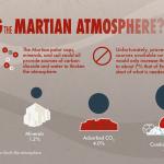 Colonizing Mars graphic