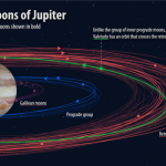 Jupiter moons orbits