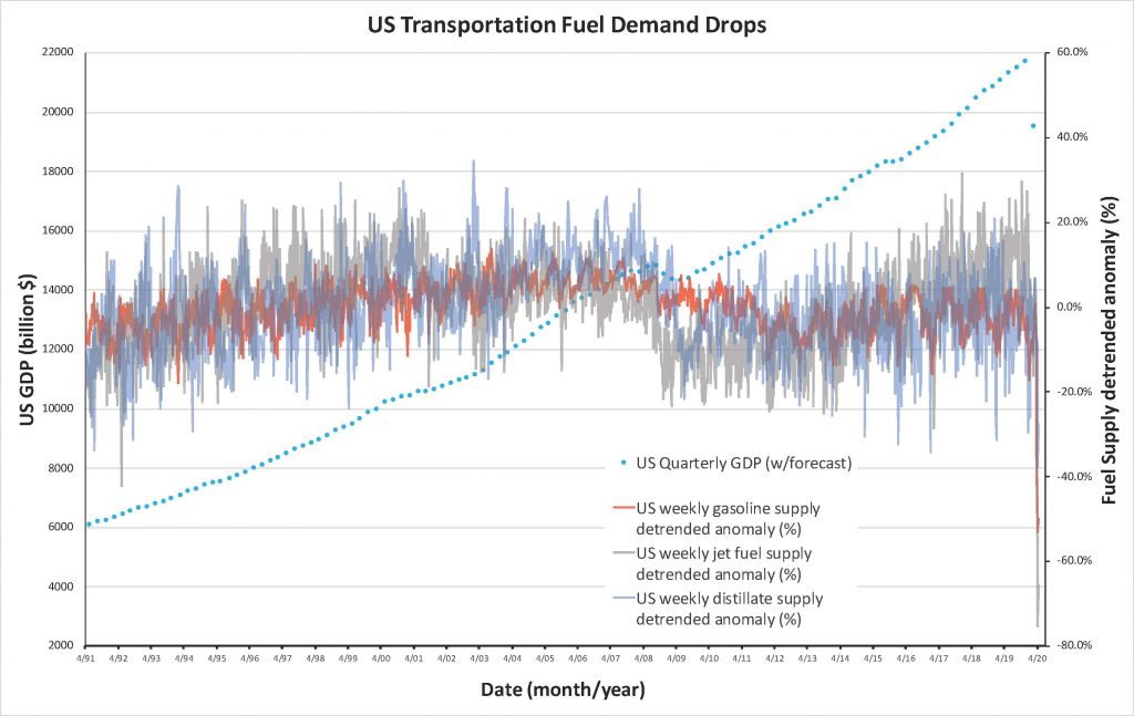 Gasoline use graph