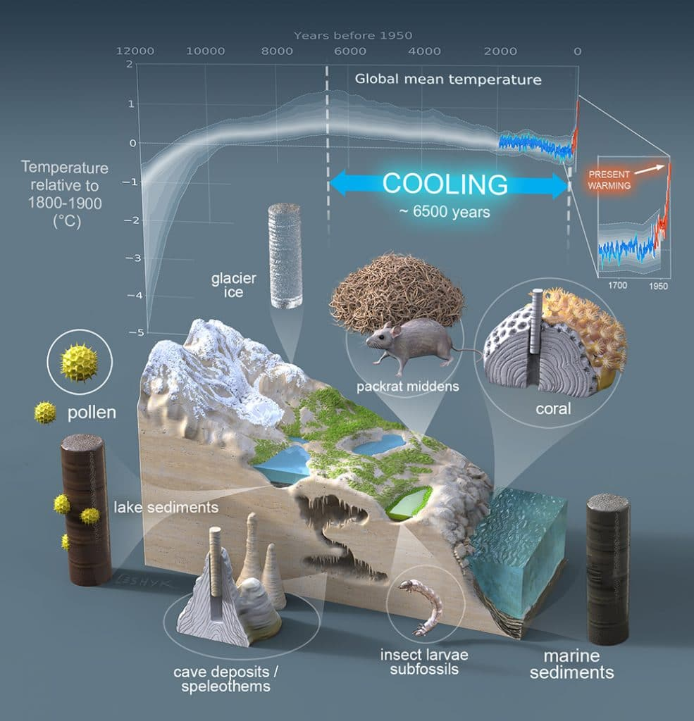 New Study Showing Global Warming Has Upended 6,500 Years Of Cooling