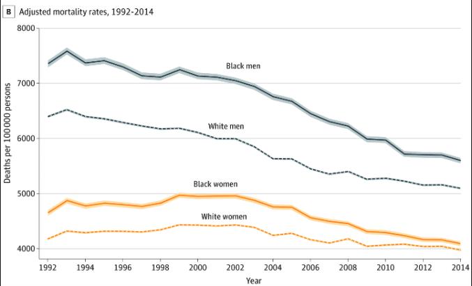 Adjusted mortality rates line graph