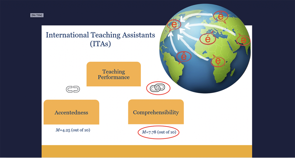 "Slide for ""The Relationship Between International Teaching Assistants' Speaking and Teaching Performance"""