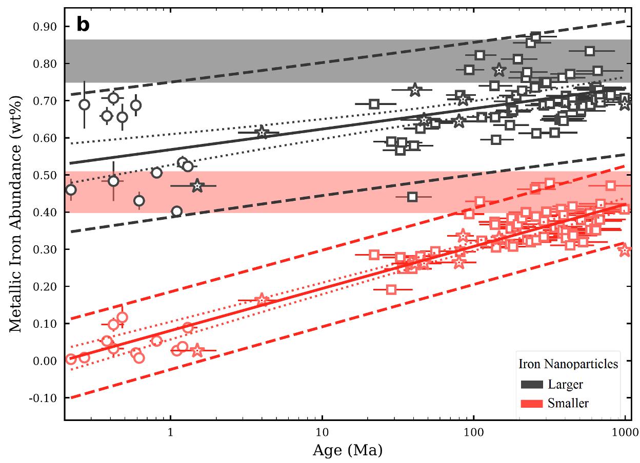 Graph showing iron abundance and age