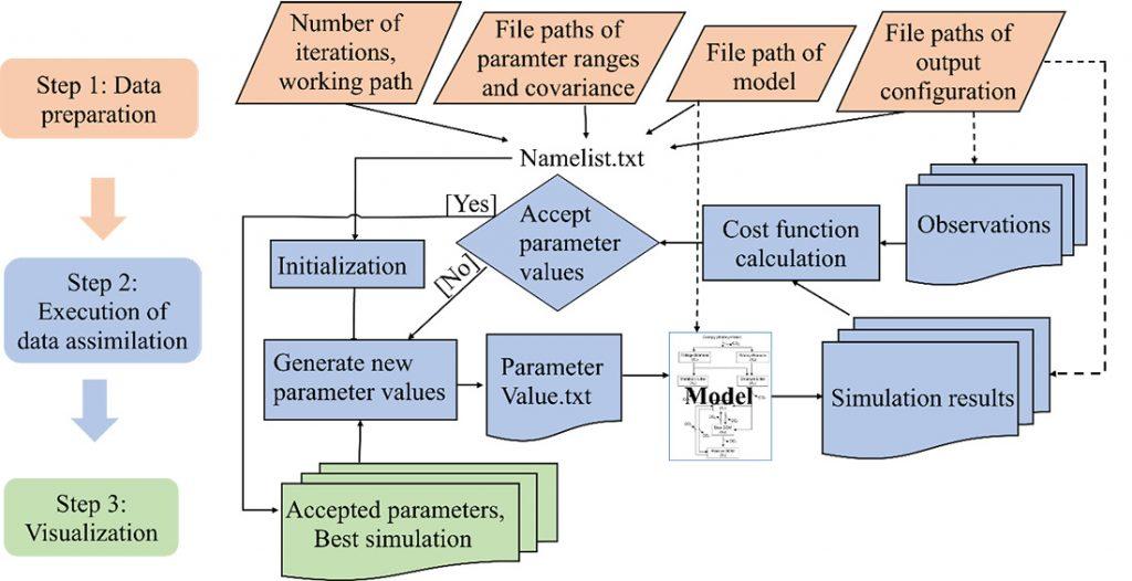 Figure describing the steps of ecological modeling
